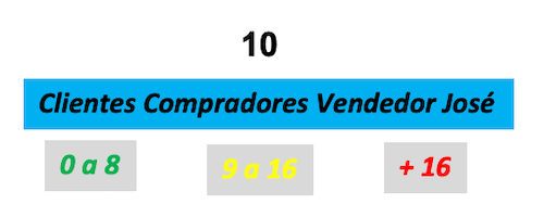 Cuadros de texto complementarios al gráfico de velocímetro