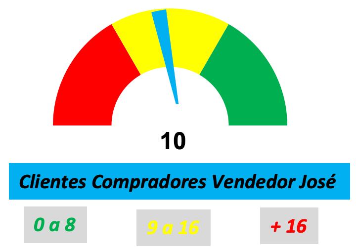 Ejemplo del gráfico de velocímetro en Excel