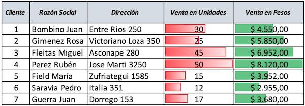 Ejemplo del uso de formato condicional con barras de datos