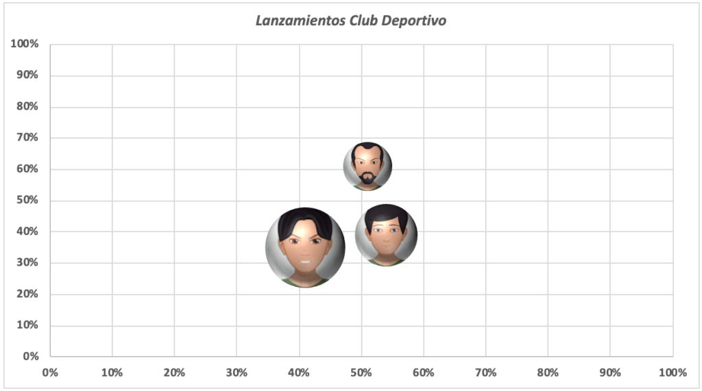 El resultado del gráfico de burbujas