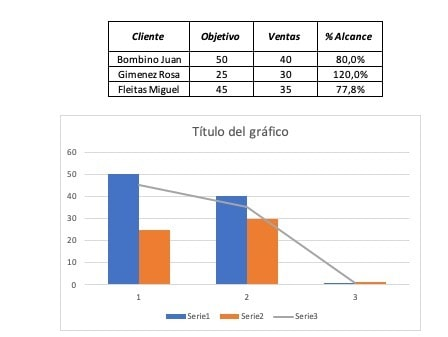 Tabla de datos y gráfico combinado inicial