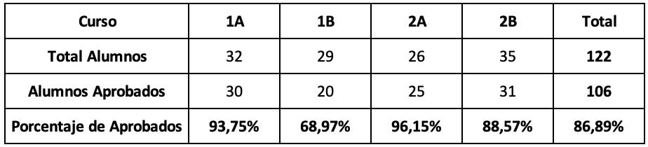 Tabla final con los Porcentajes calculados en Excel